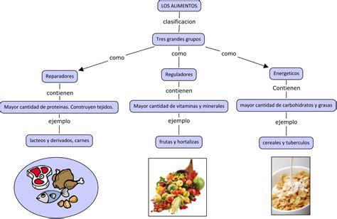 maqueta primer grado de los alimentos origen animal y vegetal mayo 2013