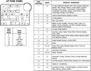 88 mustang fuse box diagram