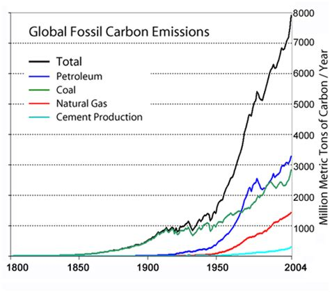 commons:valued image candidates/graphs of global warming