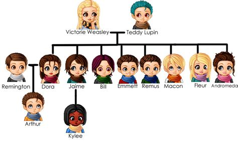 the cole family tree potter family and friends harry potter art 1 on pinterest harry potter
