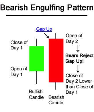 engulfing pattern in trading advanced forex trading guide how to trade forex