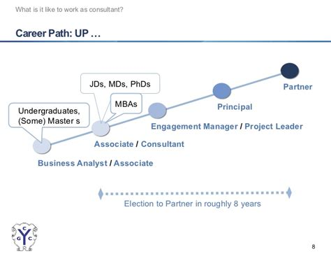 Mckinsey Career Path Mba by Introduction To Management Consulting For J D M D And Ph D