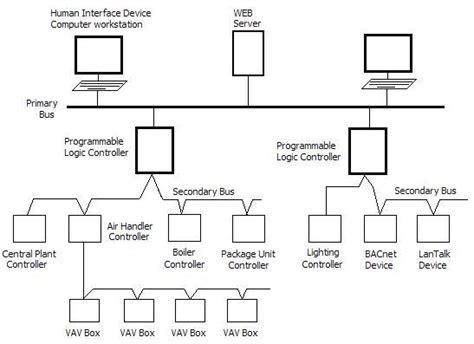 riser diagram file riserdiagram2 jpg wikimedia commons