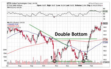 stock bottom pattern double tops and bottoms technical analysis comtex