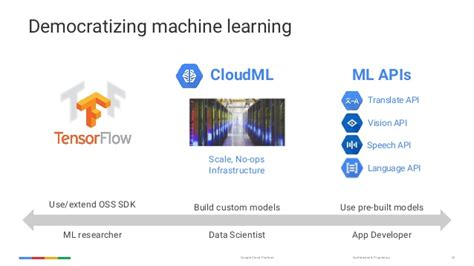 how soasta and google used machine learning to predict google cloud machine learning