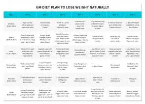 at home diet plans weight loss and gm diet