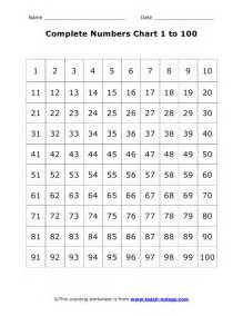 complete numbers chart 1 to 100
