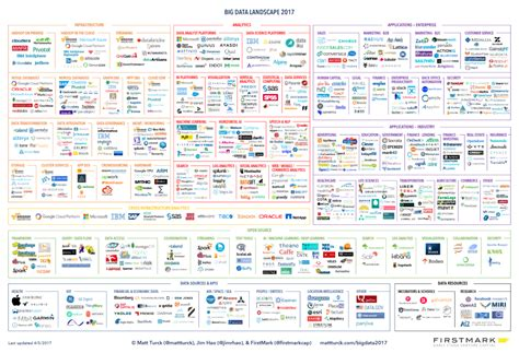 big data landscape 2017 matt turck firstmark matt turck