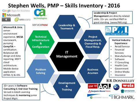 stephen pmp skills inventory 2016