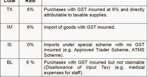 renew passport gst tax code ks chia tax accounting blog recommended gst tax codes