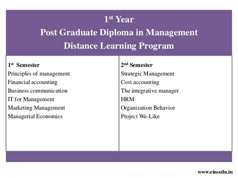 Mba In Material Management Through Distance Education by Pgdm Dlp Distance Learning Mba Program In E Business