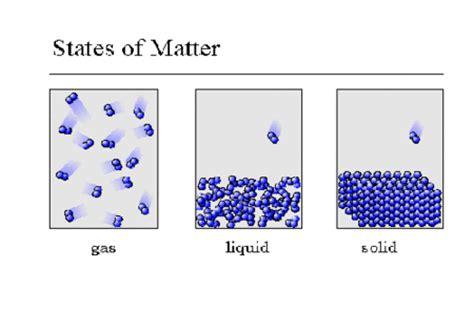 model of matter scienceportfolio1p1 term 2