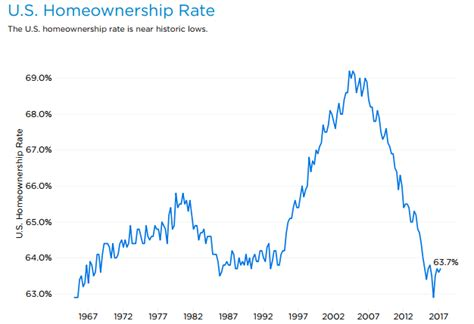 the land of the permanent renter more single family homes