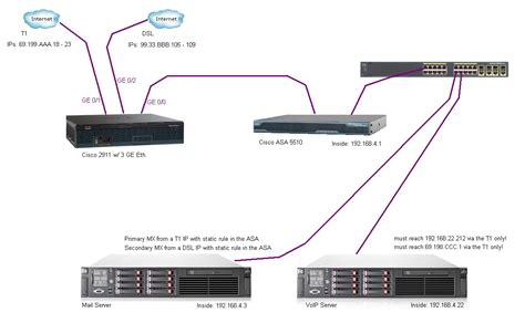 Router Isp dual wan load balance two isps wan routing and