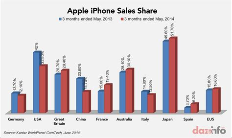 iphone sales apple inc aapl iphone losing users to galaxy s5 in europe but wins in great britain