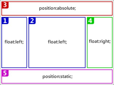 fix position layout adalah how to fix randomly disappearing absolutely positioned