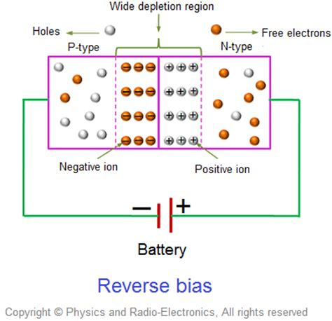 pn junction diode forward bias experiment a quot biased quot quot p n junction area quot be used as as a quot capacitor quot efficiently crazyengineers