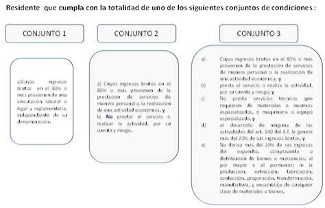 dian requisitos para dechlarar renta colombia 2016 dian requisitos para dechlarar renta colombia 2016 quien