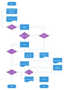 flow chart template xls basic flowchart templates and exles