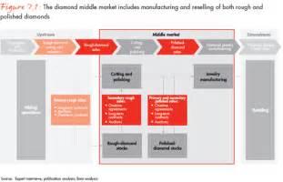 Global diamond report 2013 journey through the value chain bain