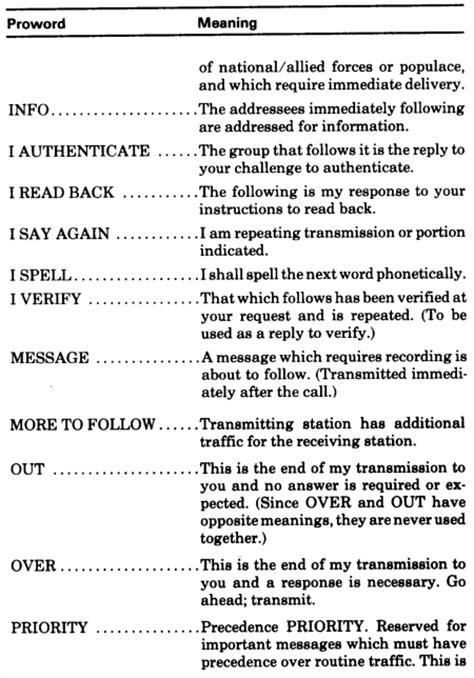 Standard Resume Examples fm 24 19 radio operator s handbook chptr 5 operating