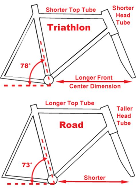 bicycle frame design geometry another reason not to ride aero in a spinning class