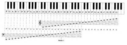 Piano Key Notes by Pics Photos Piano Key Guide
