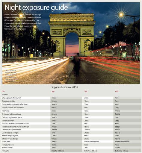 night photography exposure guide free cheat sheet