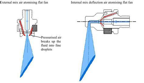 flat fan nozzle spray pattern spray coating using air atomising nozzles