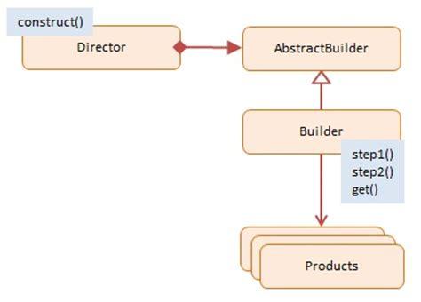 javascript pattern builder builder javascript design pattern with exles dofactory com