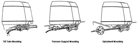 boat steering cable identification information on morse mechanical steering systems provided