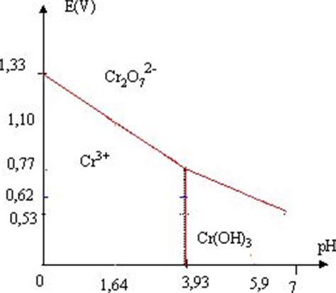 etude du diagramme potentiel ph du chrome dosage de l alcool dans le sang concours technicien