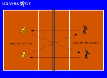 setting drills for volleyball practice two way pepper by volleyballxpert com