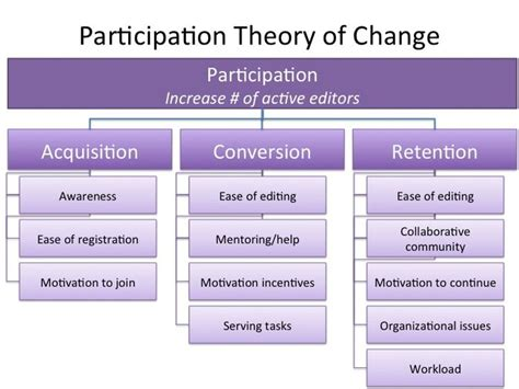 theory of change template learning and evaluation archive grantmaking and programs