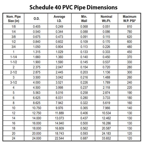 Reducing 2x1 12 Pvc Sch80 Ansi Standard pvc pipe and pvc fittings dimensions