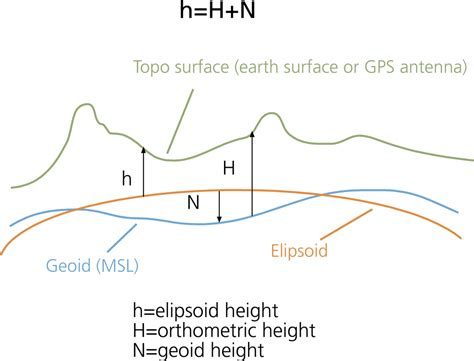 Cqs Topic What Is The Height Weight Shape by Gps