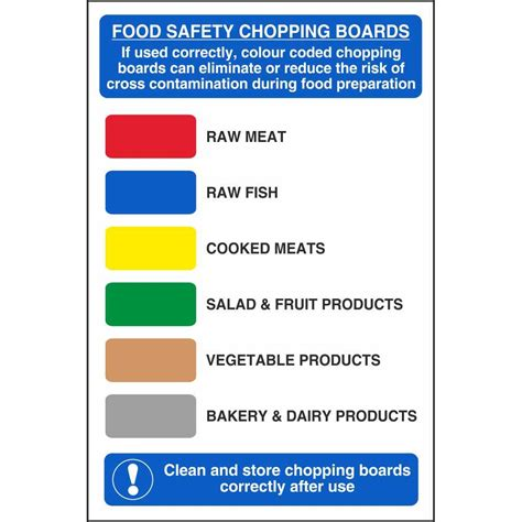 Coloured Kitchen Knives food safety colour coded chopping boards signs food