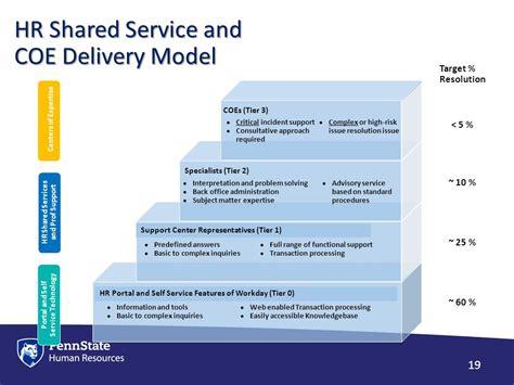 er diagram for it organization home improvement diagram