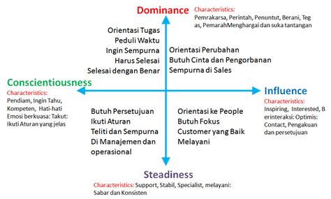 Alat Tes Disc the disc model coaching for success in career and