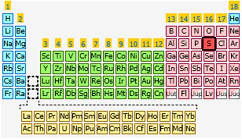 sulfur | the periodic table at knowledgedoor
