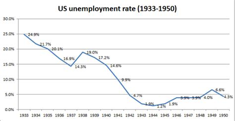 when fdr became president unemployment rate why was world war ii good for the u s economy given that
