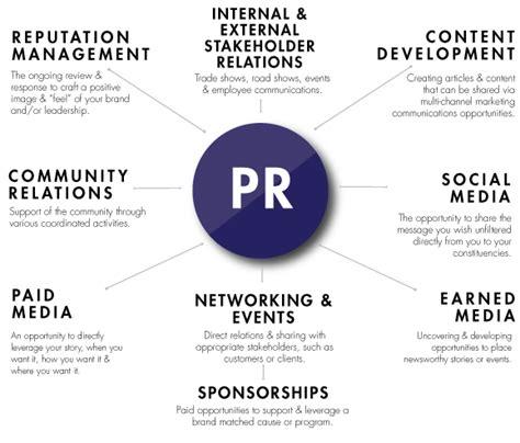 pr portfolio template relations portfolio chrismccartney