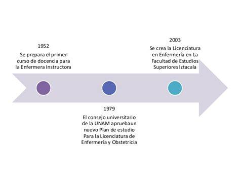 pdf enfermeria en linea del tiempo historia de mexico l 237 nea del tiempo de 171 evoluci 243 n hist 243 rica y