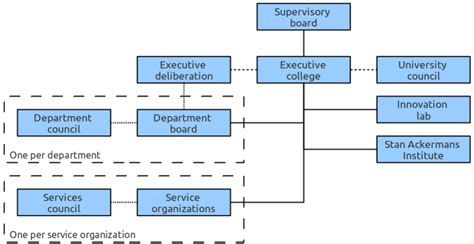 file organogram of the management of the eindhoven