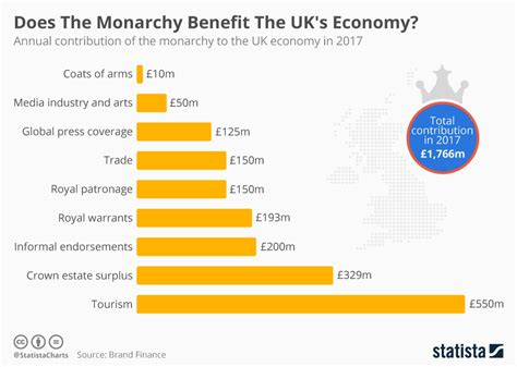 Does Uk by Chart Does The Monarchy Benefit The Uk S Economy Statista