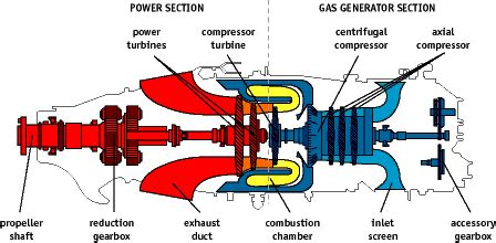 when starting a turbine engine, how do you know its