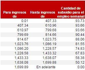 tabla de subsidio al empleo anual 2015 tarifas y tablas isr 2015 rankia