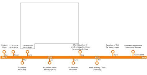 pictures for timeline voicebank project timeline