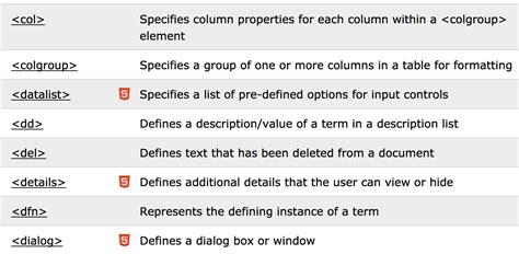 latex tutorial w3schools html element reference alvinalexander com