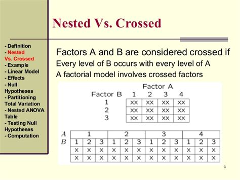 nested design definition nested designs